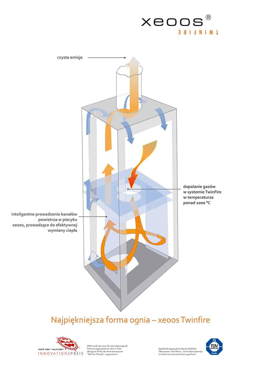 Plakat cyrkulacja powietrza 1 - Kominki